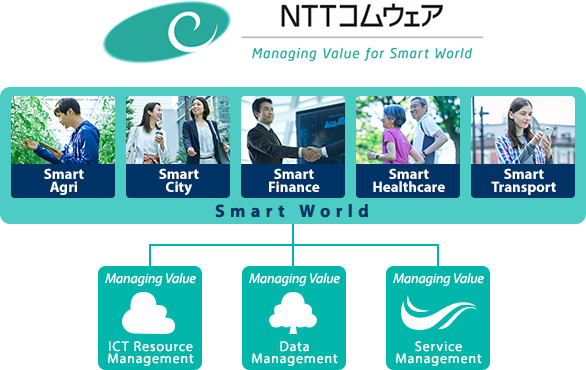 Managing Value for Smart World