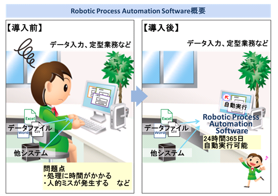 Robotic Process Automation Software概要図