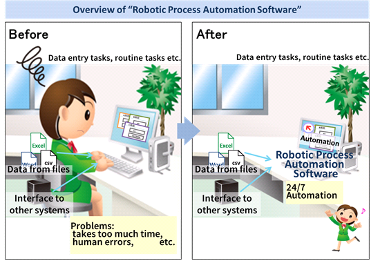 Overview of �hRobotic Process Automation Software�h