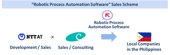 Business Scheme of �hRobotic Process Automation Software�h�h