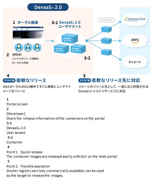 NTT COMWARE  