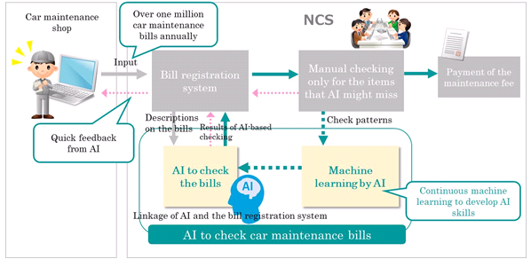 Business model of AI to Check Car Maintenance Bills