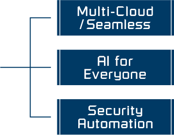 Multi-Cloud/Seamless, AI for Everyone, Security Automation
